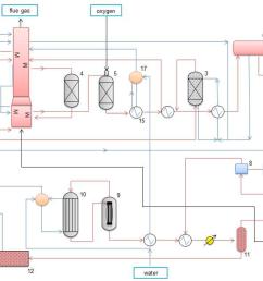 figure 4 a diagram of the methanol plant  [ 1793 x 1173 Pixel ]