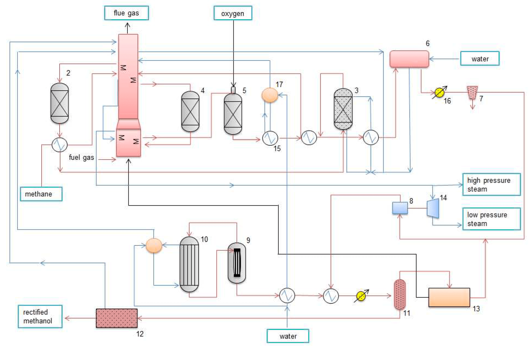 hight resolution of figure 4 a diagram of the methanol plant