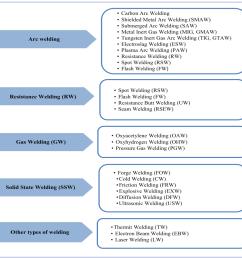 figure 1 classification of welding processes  [ 989 x 898 Pixel ]
