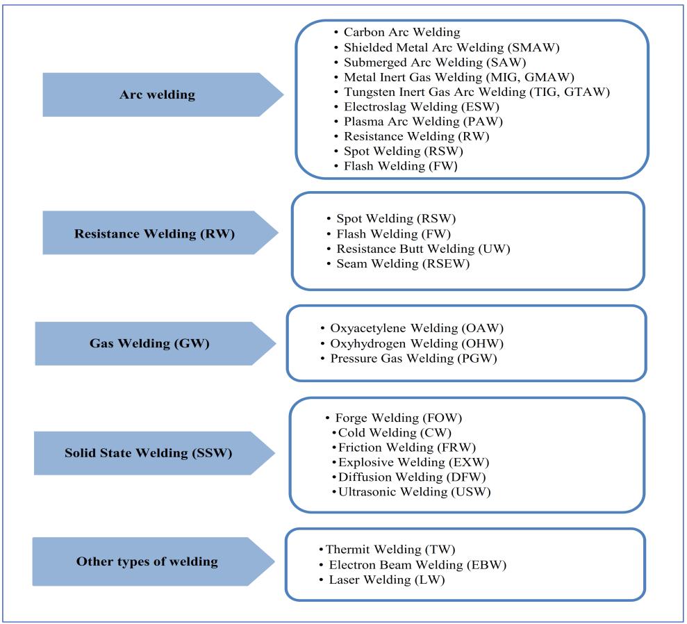 medium resolution of figure 1 classification of welding processes