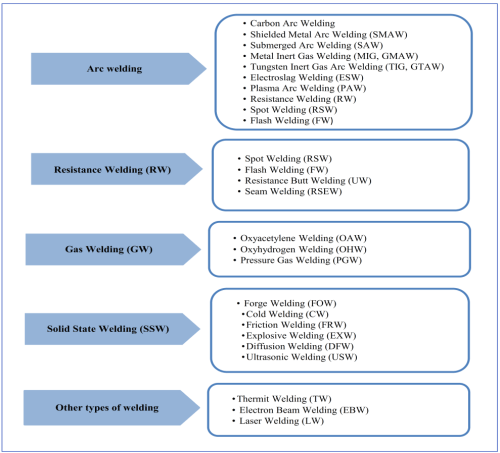 small resolution of figure 1 classification of welding processes
