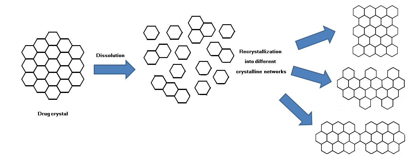 Recrystallization of Drugs — Effect on Dissolution Rate