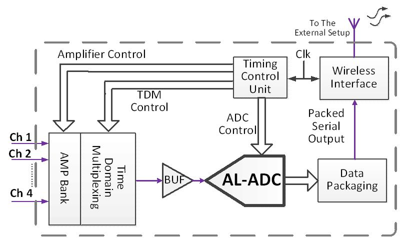 Data Reduction Techniques in Neural Recording Microsystems