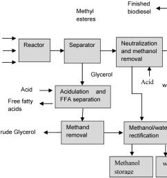 figure 1 schematic process flow for biodiesel production  [ 3211 x 2266 Pixel ]