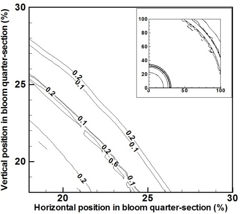 Evaluation of Solidification Times for Medium and High