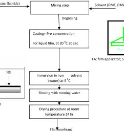 figure 12 process flow  [ 3353 x 2466 Pixel ]