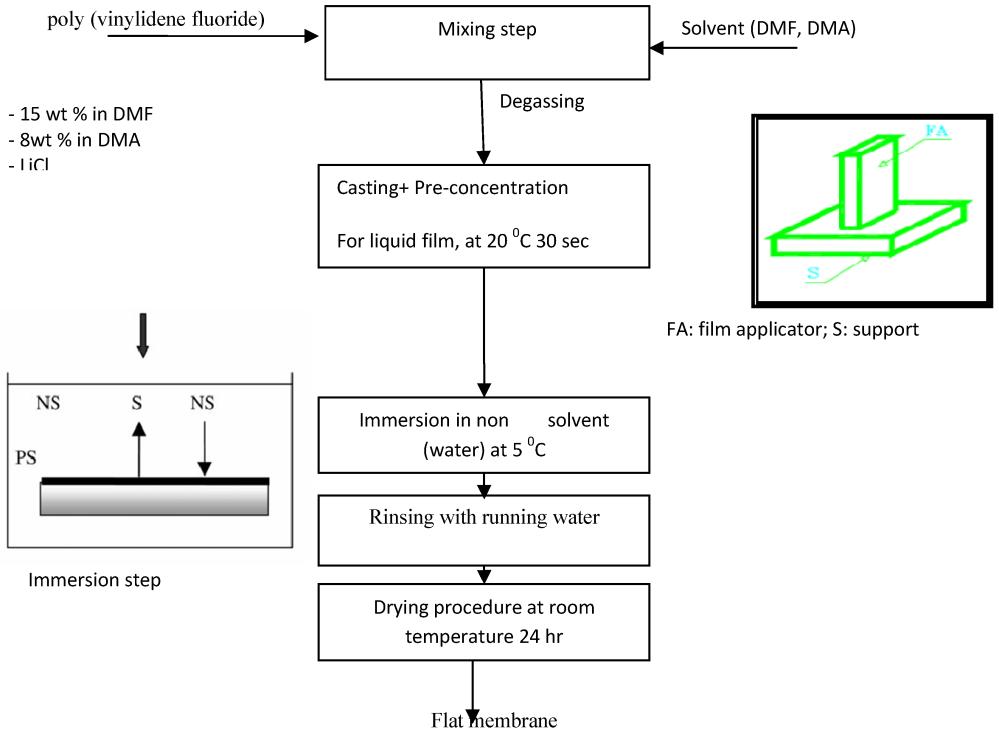 medium resolution of figure 12 process flow