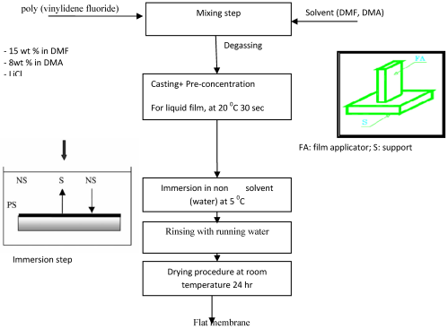 small resolution of figure 12 process flow