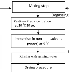 figure 13 process flow  [ 3476 x 1515 Pixel ]