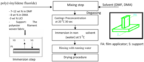 small resolution of figure 13 process flow