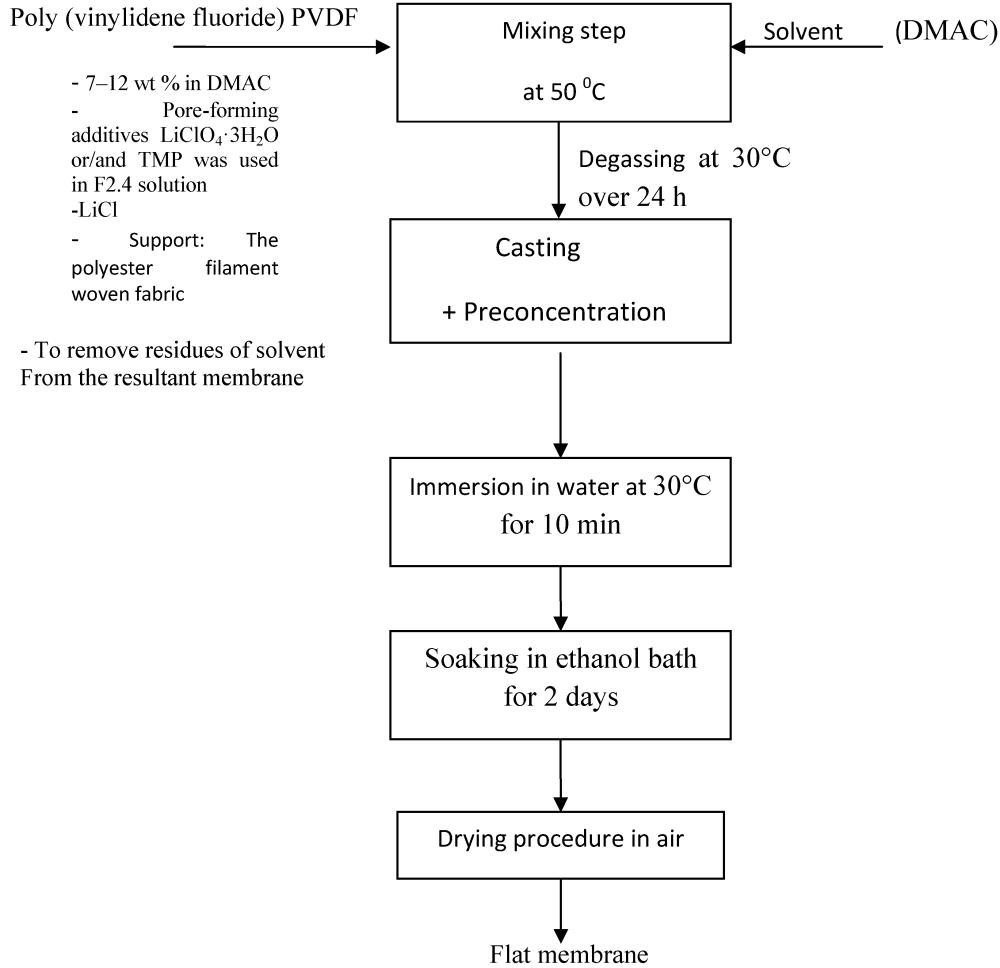 medium resolution of figure 14 process flow
