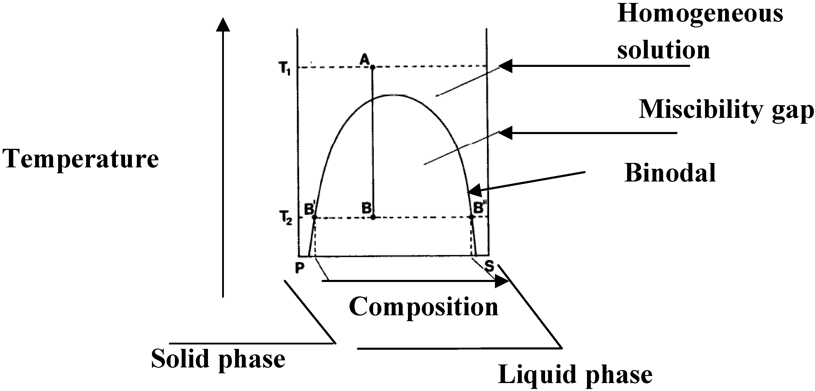 Phase Diagram And Membrane Desalination