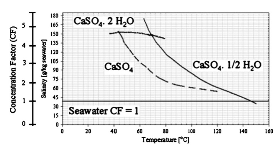 Techno-Economics of Hybrid NF/FO with Thermal Desalination