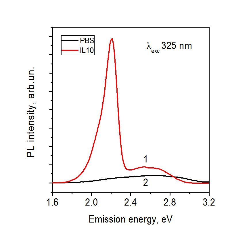 Physical Reasons of Emission Varying in CdSe/ZnS and