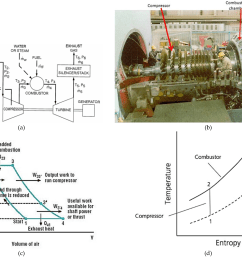 ge turbine vane motor diagram wiring diagram centre cogeneration power desalting plants using gas turbine combined [ 4512 x 3212 Pixel ]
