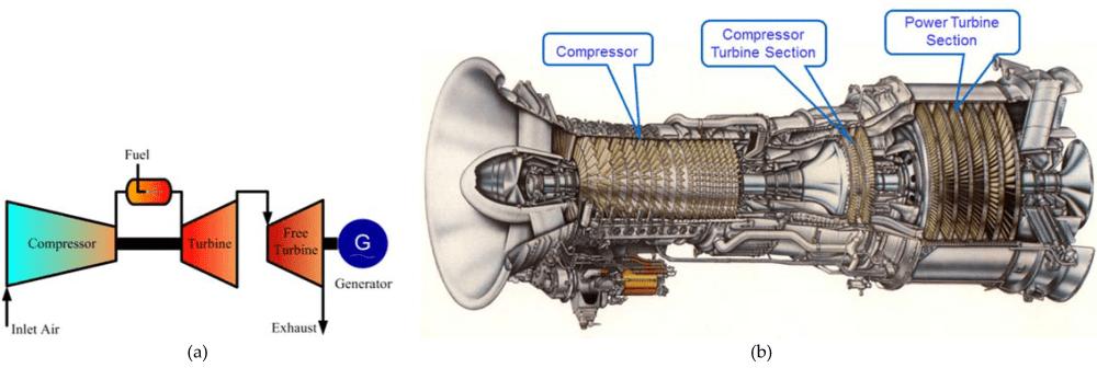 medium resolution of ge 7fa gas turbine diagram wiring diagram used ge 7fa gas turbine diagram