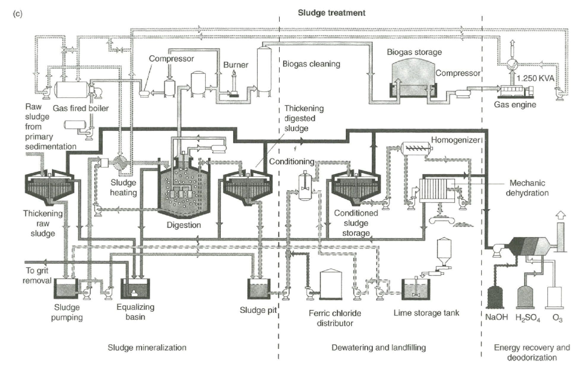 Process Flow Diagram For Wastewater Treatment Plant