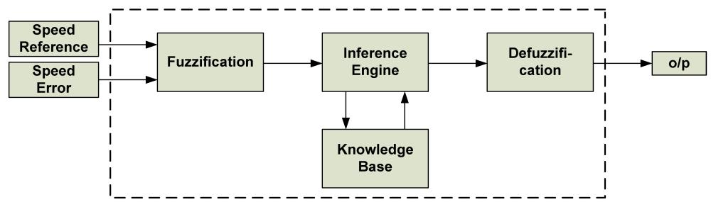 medium resolution of figure 6 a general block diagram