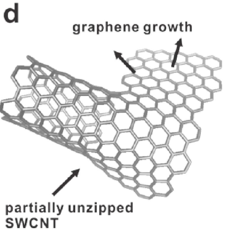 Review of Graphene Technology and Its Applications for