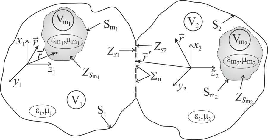 Electromagnetic Waves Excitation by Thin Impedance