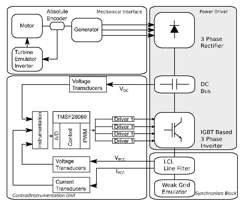Distributed Renewable Power Sources in Weak Grids
