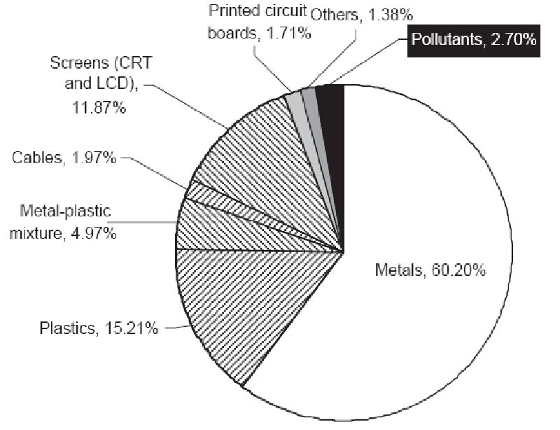 A Review of Technology of Metal Recovery from Electronic