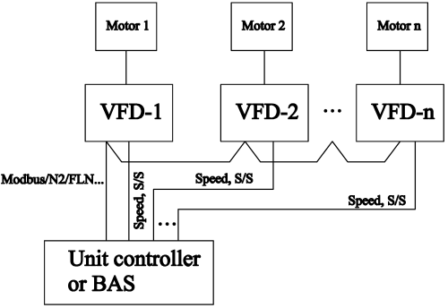 small resolution of variable frequency drive applications in hvac systems intechopen vfd wiring diagram fan