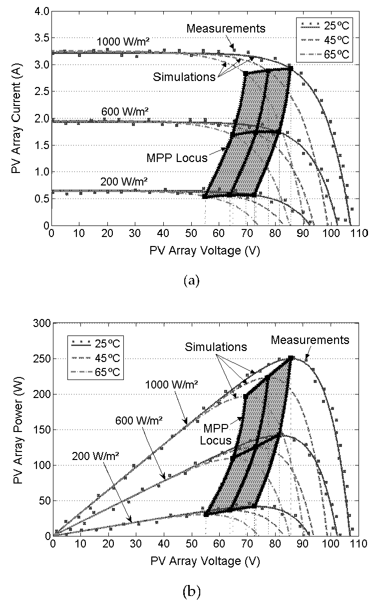 Modelling and Control of Grid-connected Solar Photovoltaic