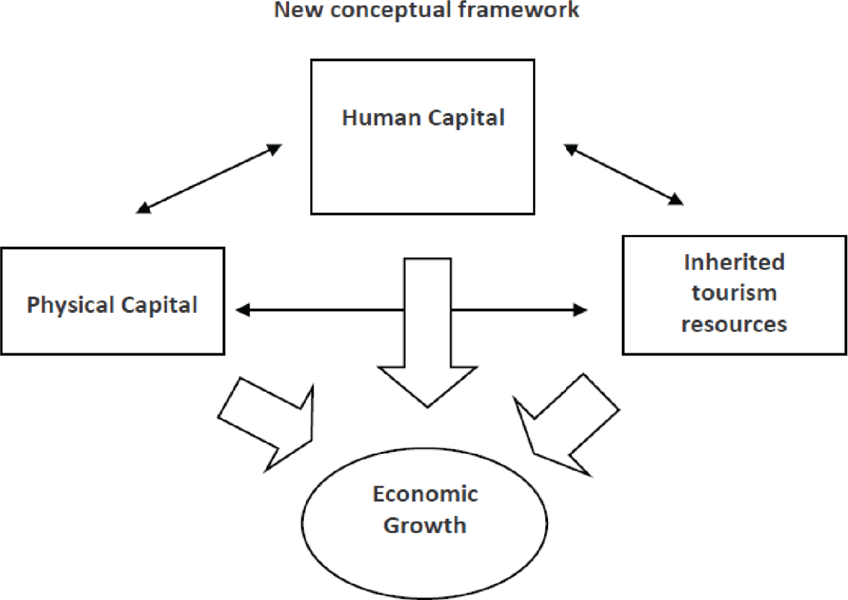 Tourism, Competitiveness and Economic Growth: A New