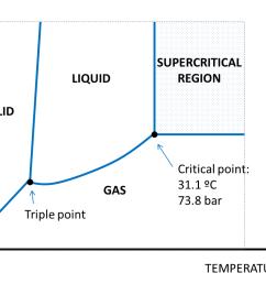 figure 13 co2 phases diagram  [ 1145 x 811 Pixel ]
