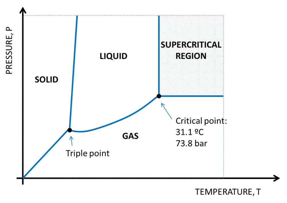 medium resolution of figure 13 co2 phases diagram