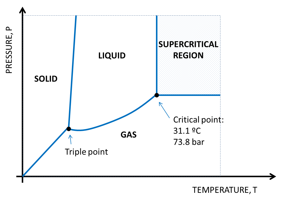 hight resolution of figure 13 co2 phases diagram