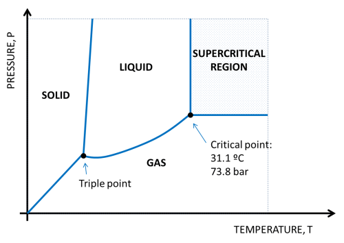small resolution of figure 13 co2 phases diagram