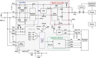 Innovative Wireless Power Receiver for Inductive Coupling