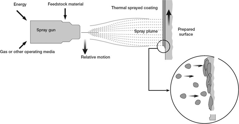 Mechanism of Corrosion and Erosion Resistance of Plasma
