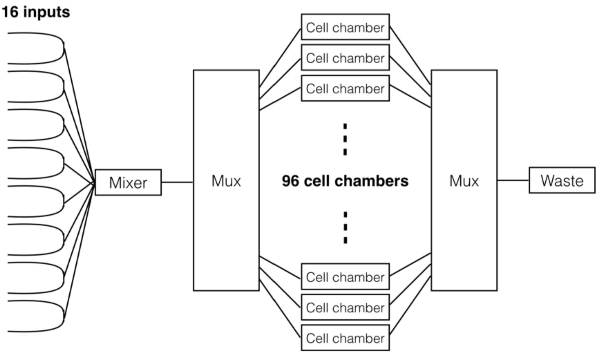 Integrated Control of Microfluidics