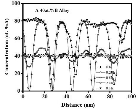 Application of Phase-Field Method to the Analysis of Phase