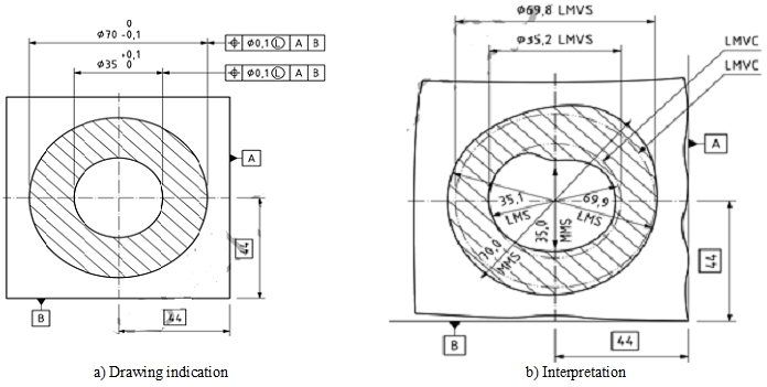Application of New Generation Geometrical Product