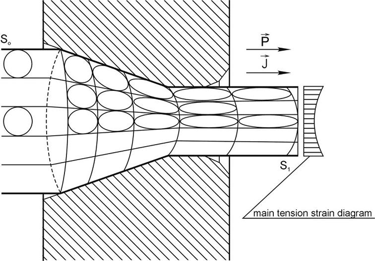 Control the Metal Grain Boundary Recrystallization
