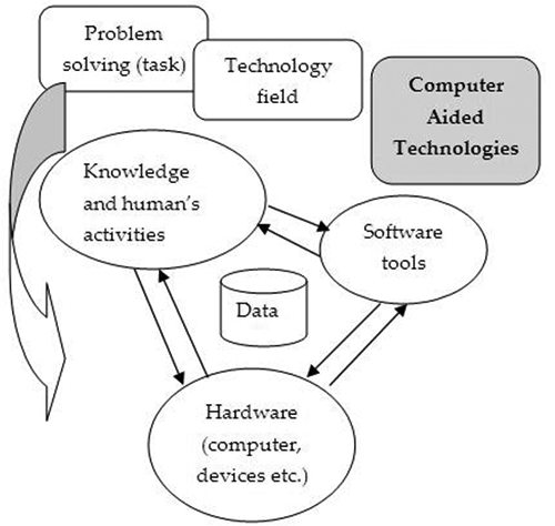 Introductory Chapter: Integration of Computer-Aided