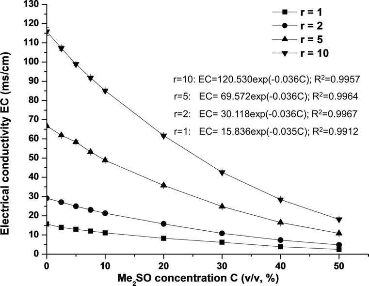 Assessment of Cryoprotectant Concentration by Electrical