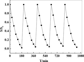Degradation of Toxic Organic Contaminants by Graphene