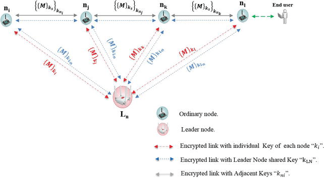Implementing Secure Key Coordination Scheme for Line