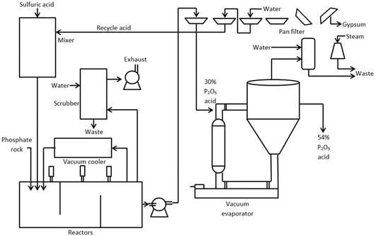 water treatment plant process flow diagram pdf
