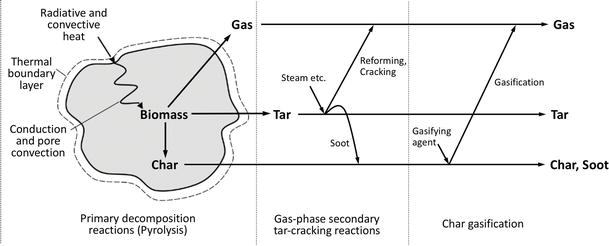 Biomass Gasification: A Review of Its Technology, Gas