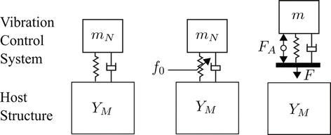 Passive, Adaptive, Active Vibration Control, and