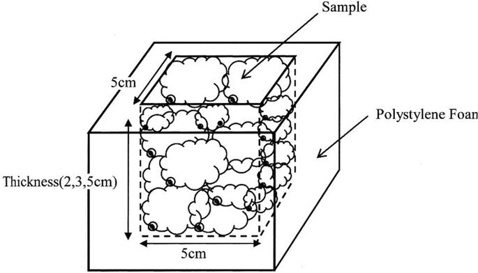 Effective Thermal Conductivity of Cupra and Polyester