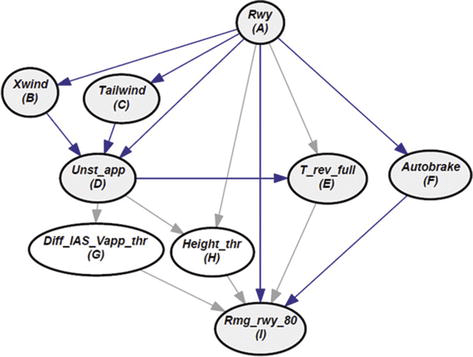 Bayesian Networks for Decision-Making and Causal Analysis