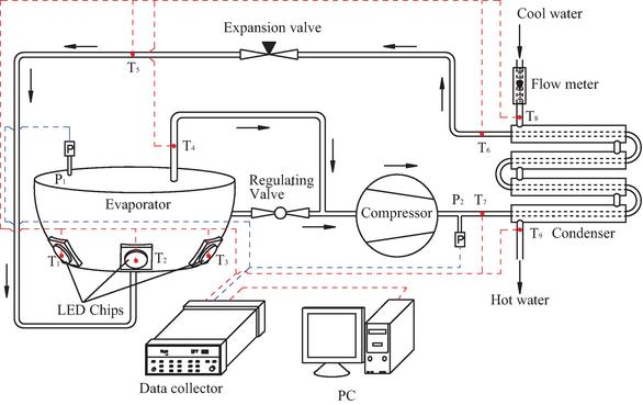 Heat Pump-Based Novel Energy System for High-Power LED