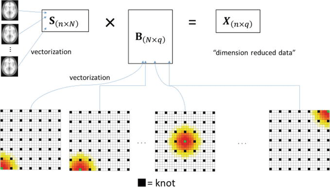 Supervised Sparse Components Analysis with Application to